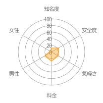 激ひまぷんぷん丸レーダーチャート