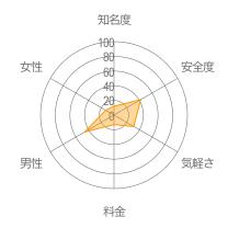 なうフレレーダーチャート