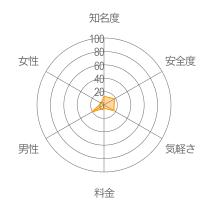 ON LINEレーダーチャート
