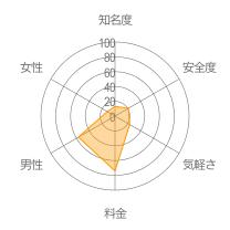 カカオ友達募集掲示板レーダーチャート
