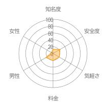 Line掲示板レーダーチャート