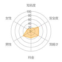 ネコめーるレーダーチャート