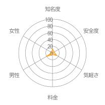 トーク+レーダーチャート