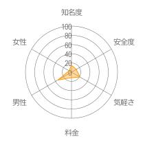 カジュアルトークレーダーチャート
