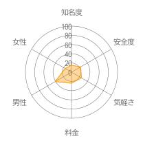 ID-マッチレーダーチャート