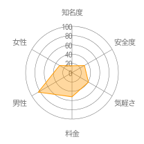 MUSE(ミューズ)レーダーチャート