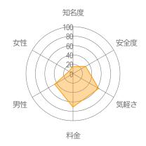 チャットmeレーダーチャート