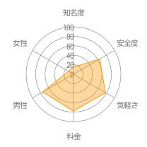 CHAT★CLUBレーダーチャート