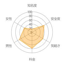 アニメトークレーダーチャート
