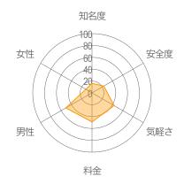 神マッチレーダーチャート