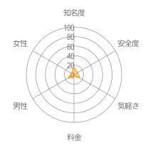 いぬともレーダーチャート