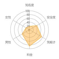 タダトモレーダーチャート