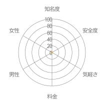 Friendレーダーチャート