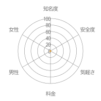 DEAOレーダーチャート