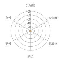 ひみつのトモダチレーダーチャート