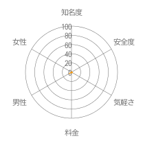 パラダイスレーダーチャート