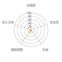 MITAME(見た目)レーダーチャート