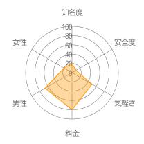 東京かまちょレーダーチャート