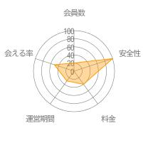 いきなりデートレーダーチャート