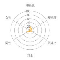 ココノワレーダーチャート