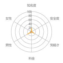 HappyChat(ハッピーチャット)レーダーチャート