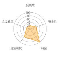 ChatPadレーダーチャート