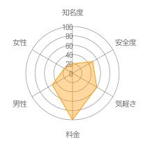 ココアトークレーダーチャート