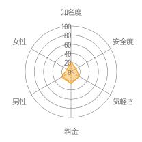 チャットモレーダーチャート