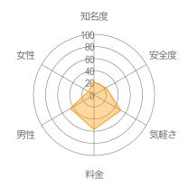 Sircle(シャクル)レーダーチャート
