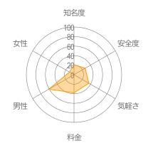 フレンズレーダーチャート