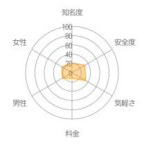 paddy67レーダーチャート