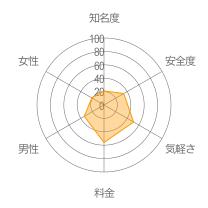 恋トークレーダーチャート