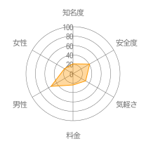 おチャベリレーダーチャート