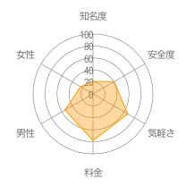 恋結びチャットレーダーチャート