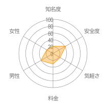 SweetRing(スイートリング)レーダーチャート
