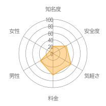 ヒマよ〜、ヒマヒマ!レーダーチャート