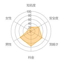 ともつくレーダーチャート