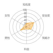 友達ちゃんねるレーダーチャート