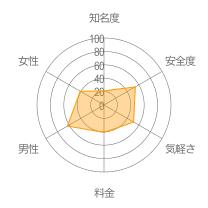 Cloud9レーダーチャート