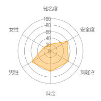 Chaberiumレーダーチャート