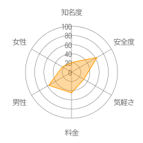 Smatch(スマッチ)レーダーチャート