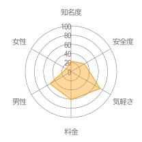 ヒマつ部レーダーチャート
