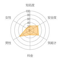 ドコノミレーダーチャート