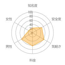 ぱんだとーくレーダーチャート