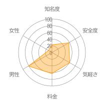 落書き Talk ON LINEレーダーチャート