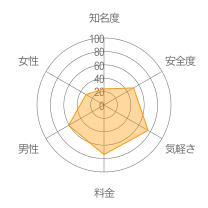 チャットID掲示板レーダーチャート