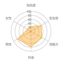ラブレーダーレーダーチャート