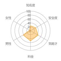 ひまひまTimeLineレーダーチャート