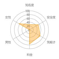 ビアンボートレーダーチャート