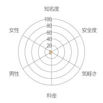 リアルトークレーダーチャート